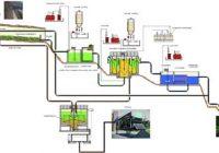 Diseño técnico de una planta de tratamiento de aguas