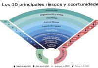 Los principales riesgos y oportunidades de minería